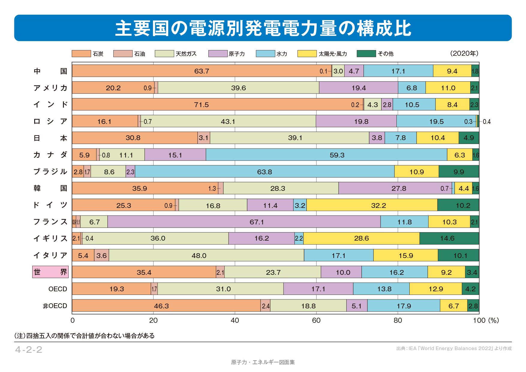 アホの朝日新聞「気候サミット、日本は多くの石炭火力発電所新設計画がある」変態毎日「世界の批判がー」 ->画像>9枚