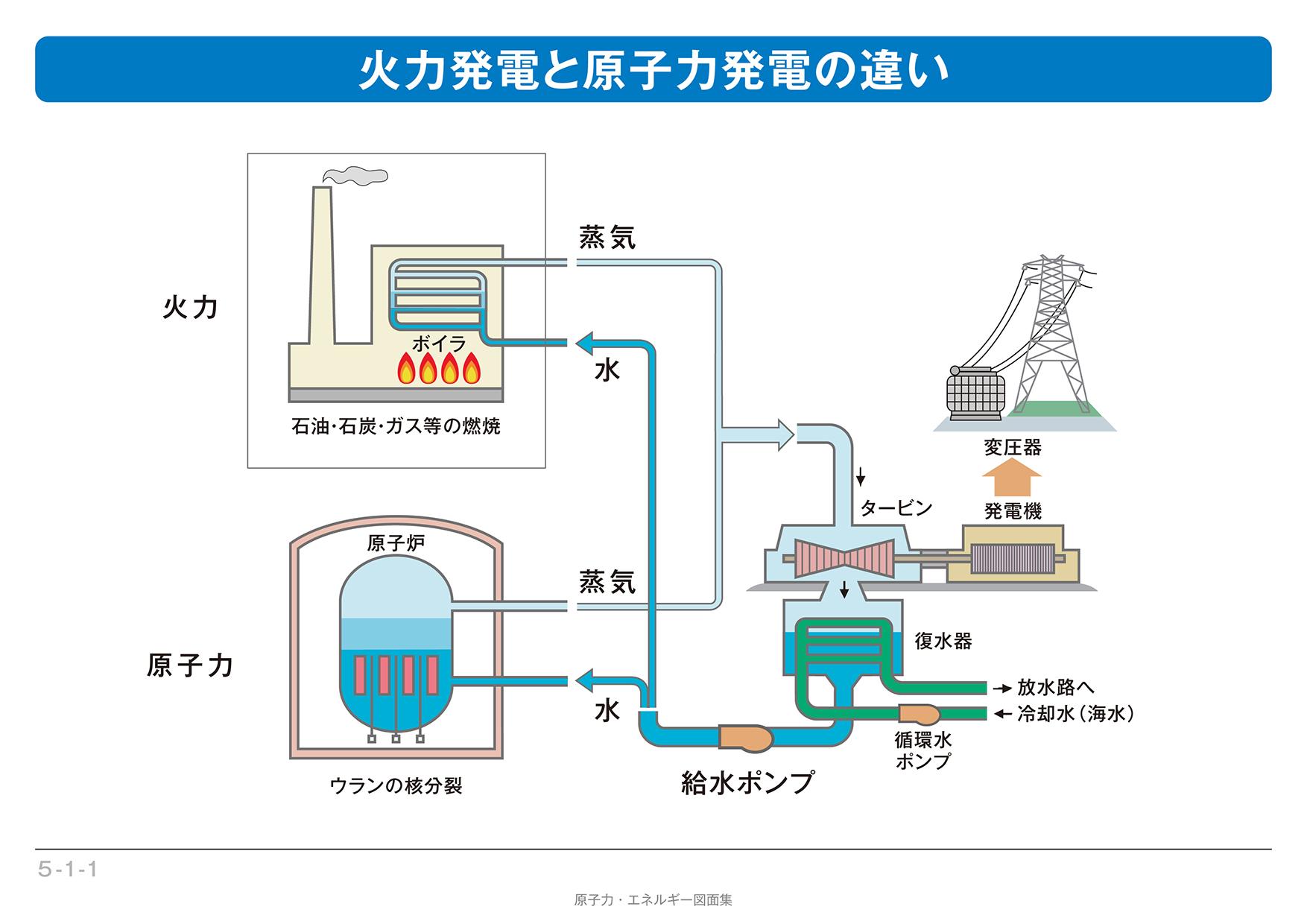 原子力発電 - 発電のしくみ | ...
