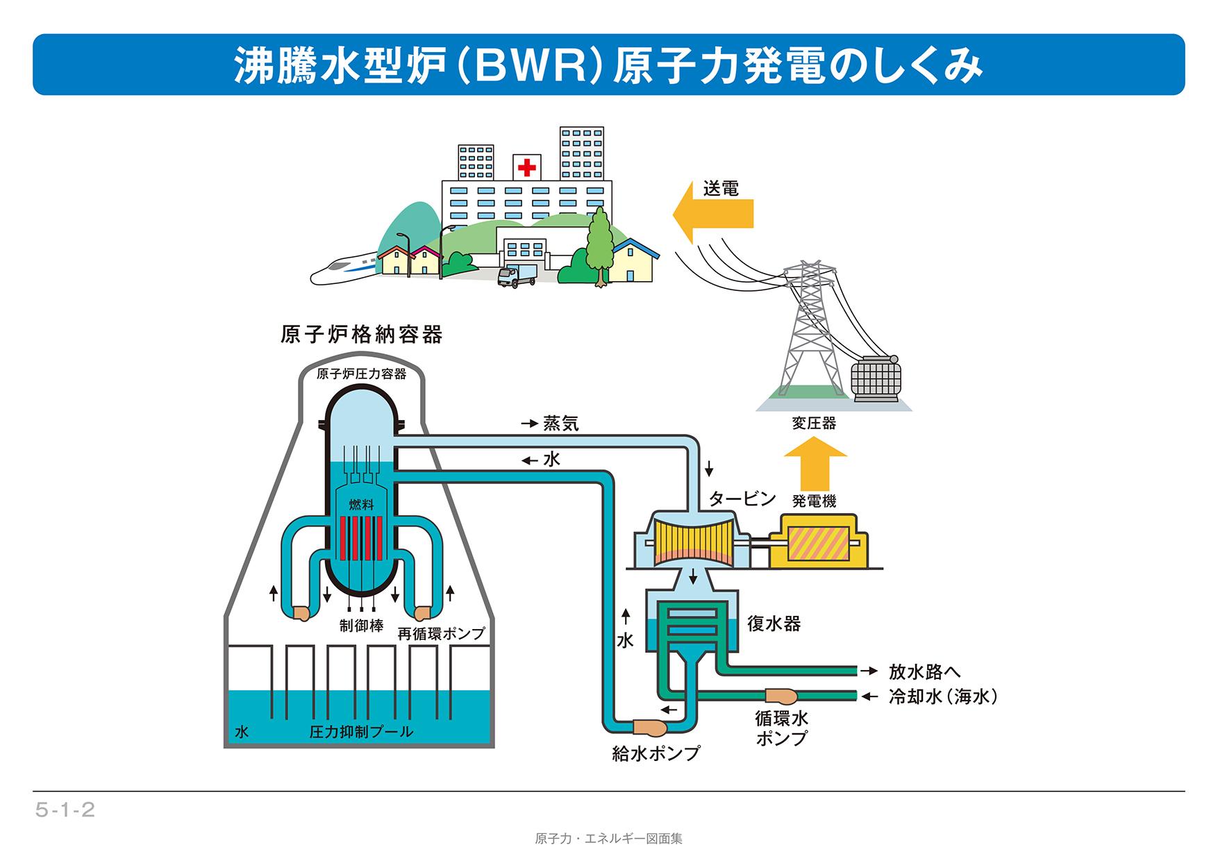 軽水炉のしくみ - 原子力発電 ...