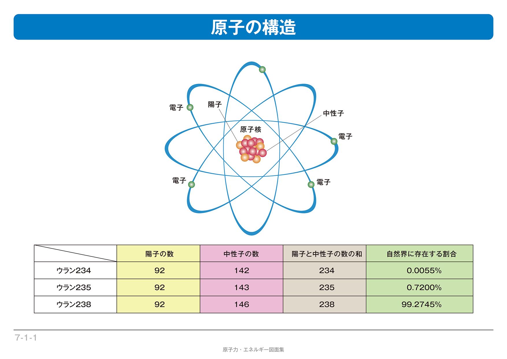 原子の構造と核分裂 - 原子力発...