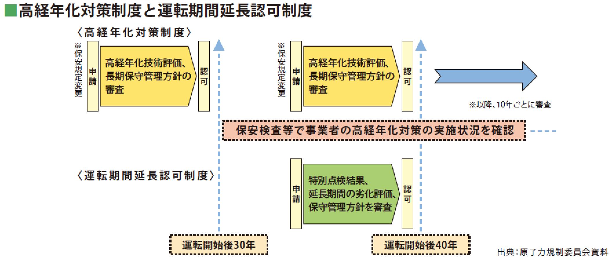 [Q]原子力発電所の運転期間が「原則40年、延長も可能」…