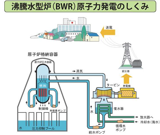 沸騰水型炉(BWR)原子力発電のしくみ
