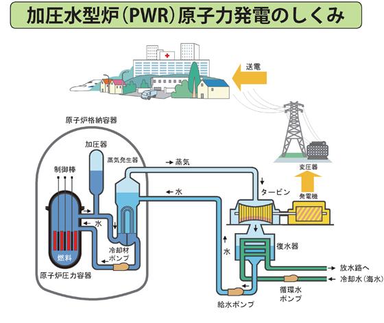 加圧水型炉(PWR)原子力発電のしくみ
