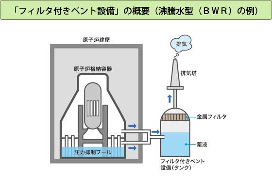 「フィルタ付きベント設備」の概要(BWRの例