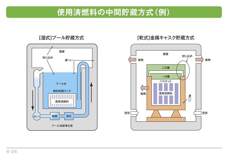 使用済燃料の中間貯蔵方式(例)