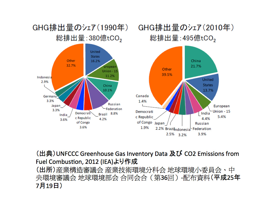 GHG(温室効果ガス)排出量のシェ