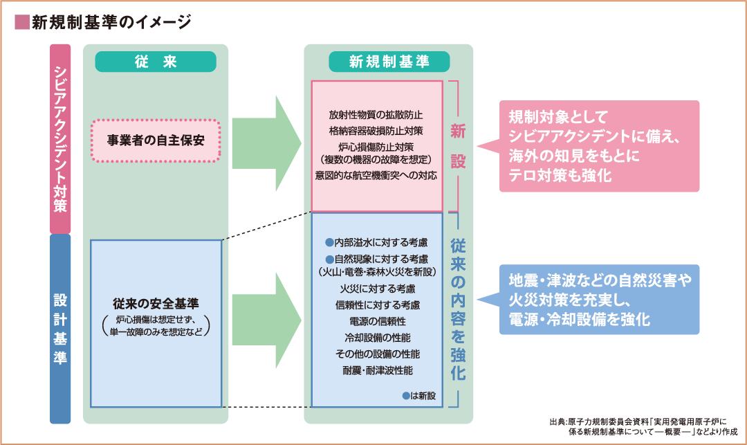 新規制基準のイメージ