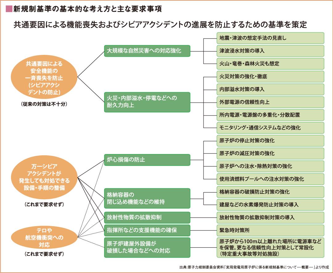新規制基準の基本的な考え方と主な要求事項