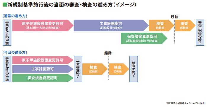 新規制基準施工後の当面の審査・検査の進め方(イメージ)
