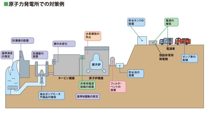原子力発電所での対策例