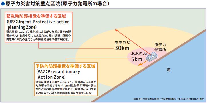 原子力災害対策重点区域