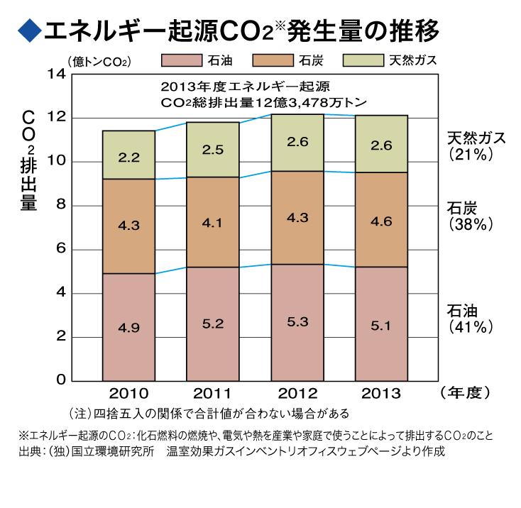 エネルギー起源CO2発生量の推移