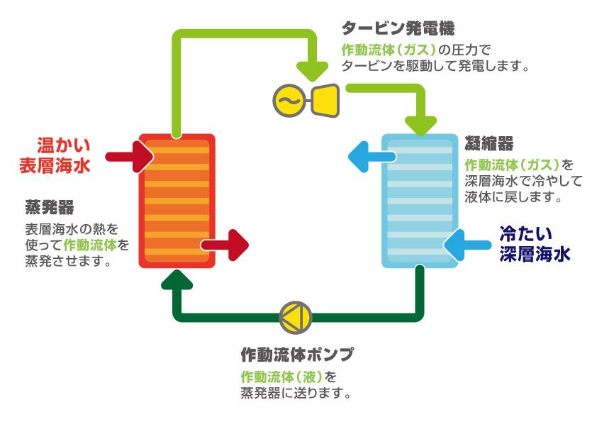 日本がリードする海洋温度差発電...