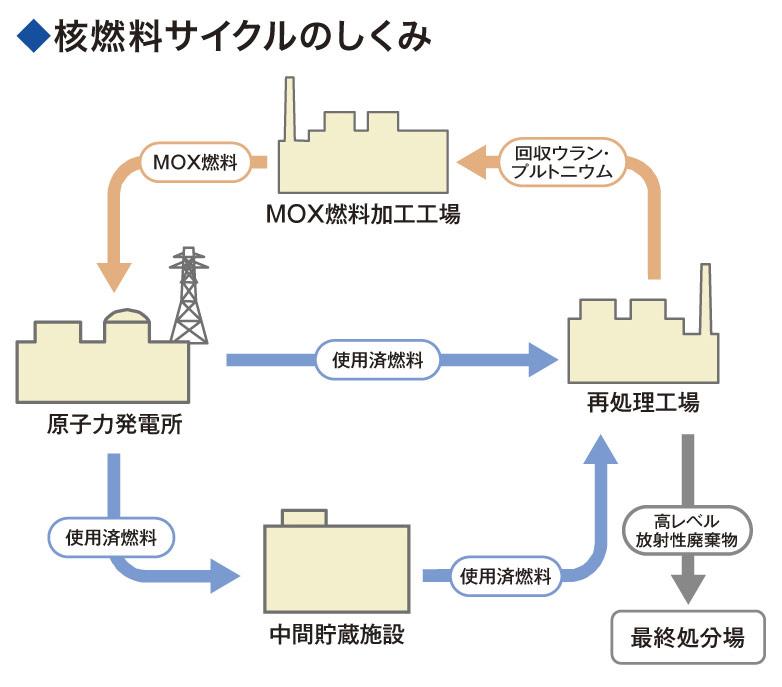 図1(サイクル図)
