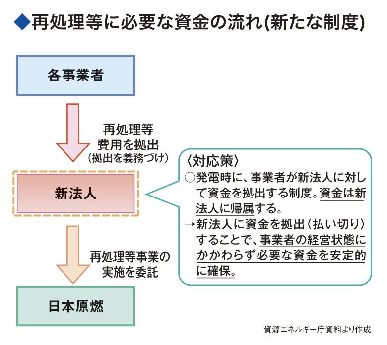 図2(資金の流れ)