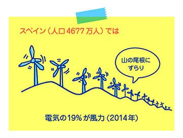 スペイン(人口4677万人)では、電気の25%が風力(2014年)