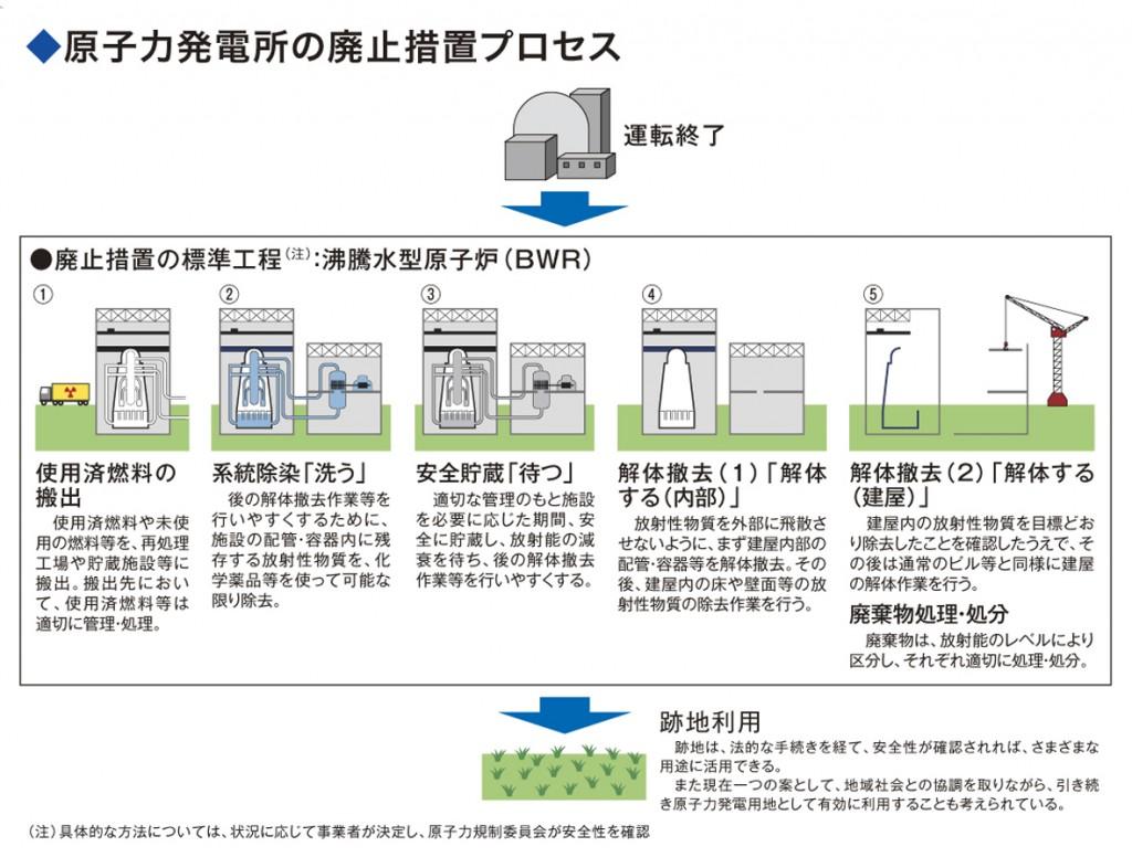 原子力発電所の廃止措置プロセス