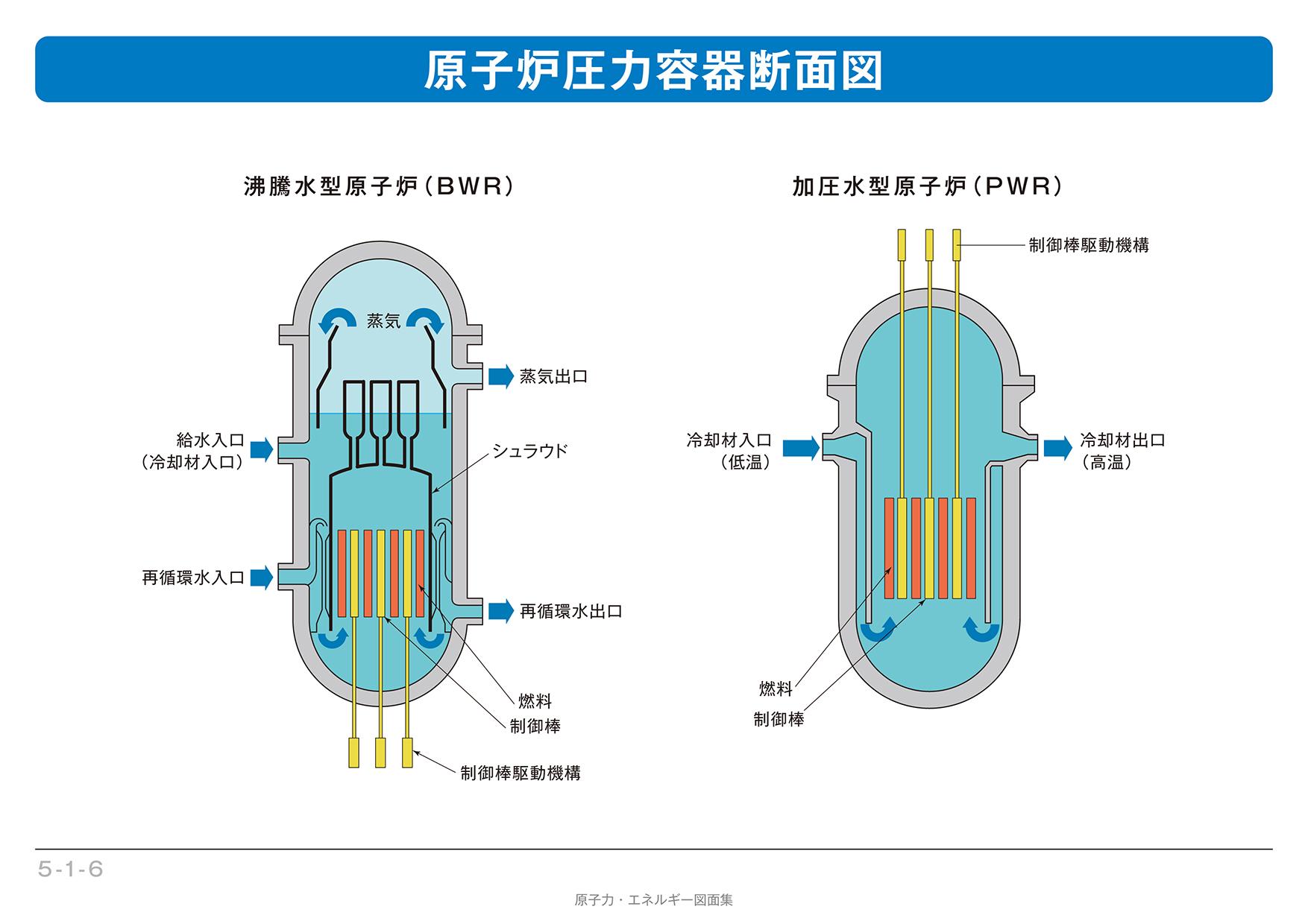 5-1-6】原子炉圧力容器断面図|...