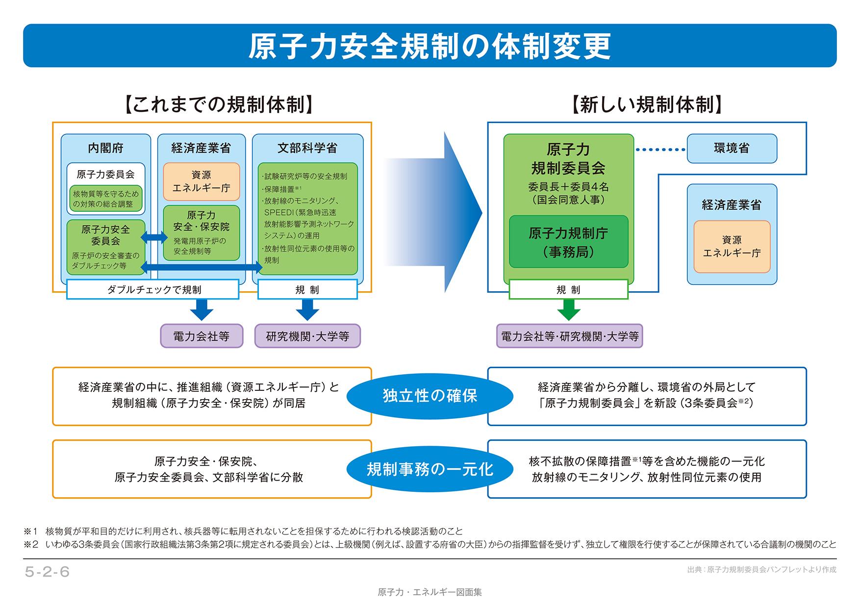 法改正と原子力規制委員会の発足...