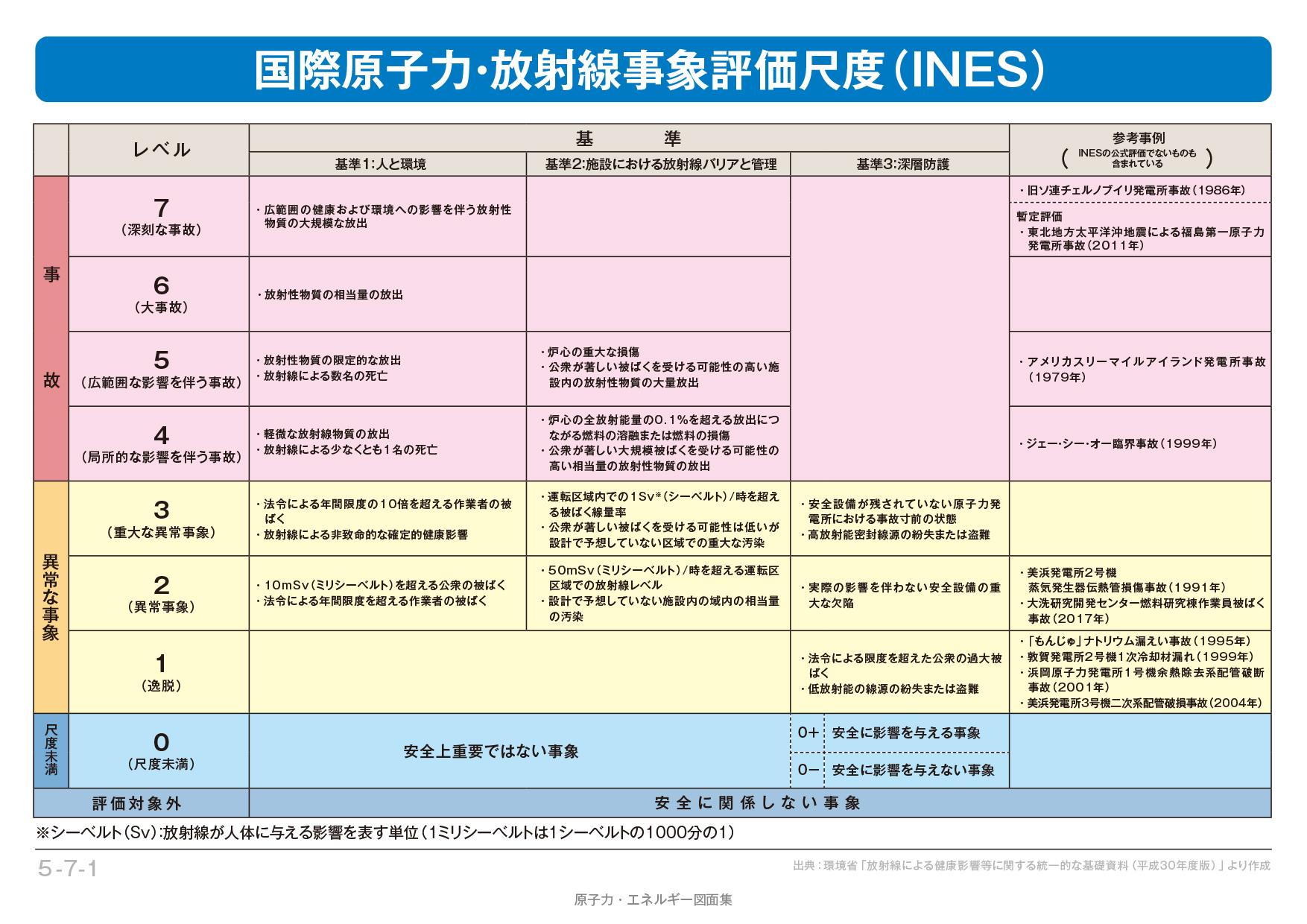 5-7-1】国際原子力・放射線事象...