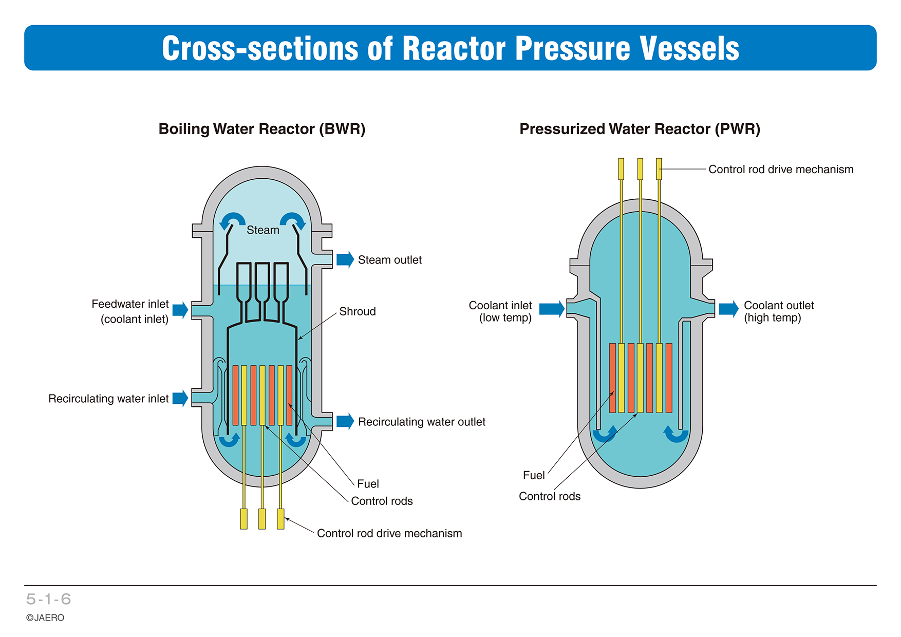 Chapter 5 Safety Of Nuclear Power Generation Plant Diagram Boiling Water Reactor 1 6cross Sections Pressure Vessels