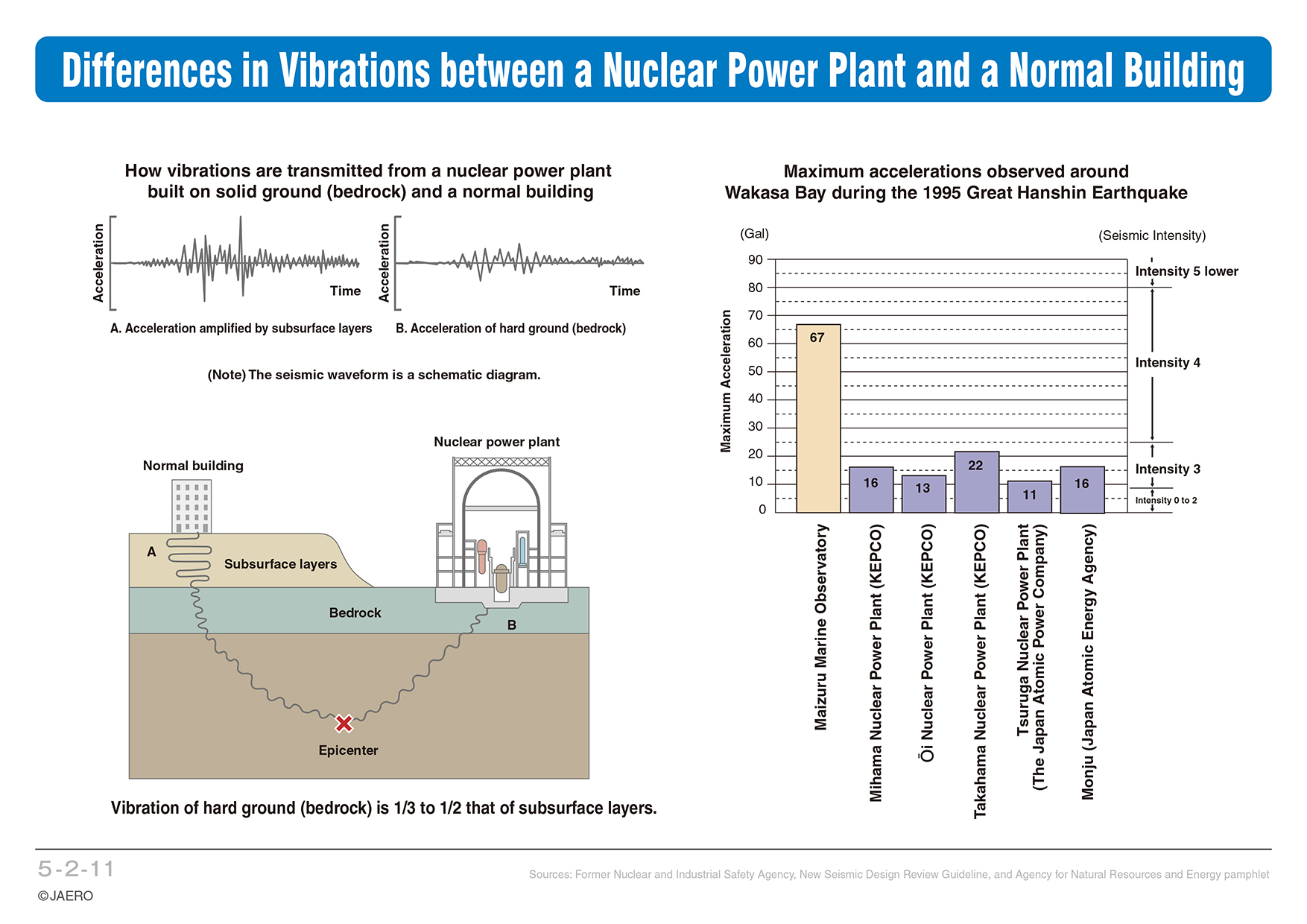Chapter 5 Safety Of Nuclear Power Generation Plant Line Diagram A And Normal Building