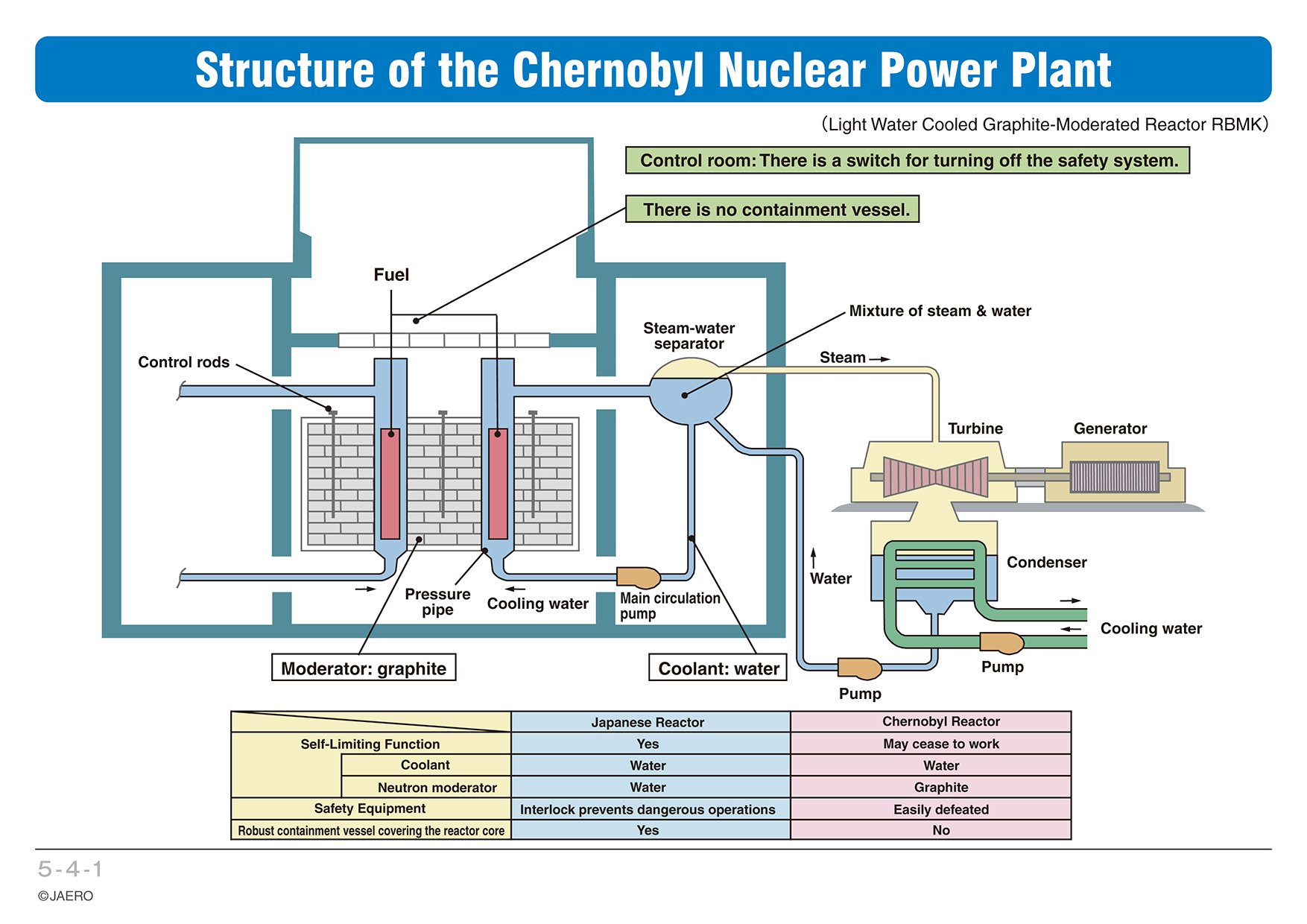 Chapter 5 Safety Of Nuclear Power Generation Plant Generator Diagram Structure The Chernobyl
