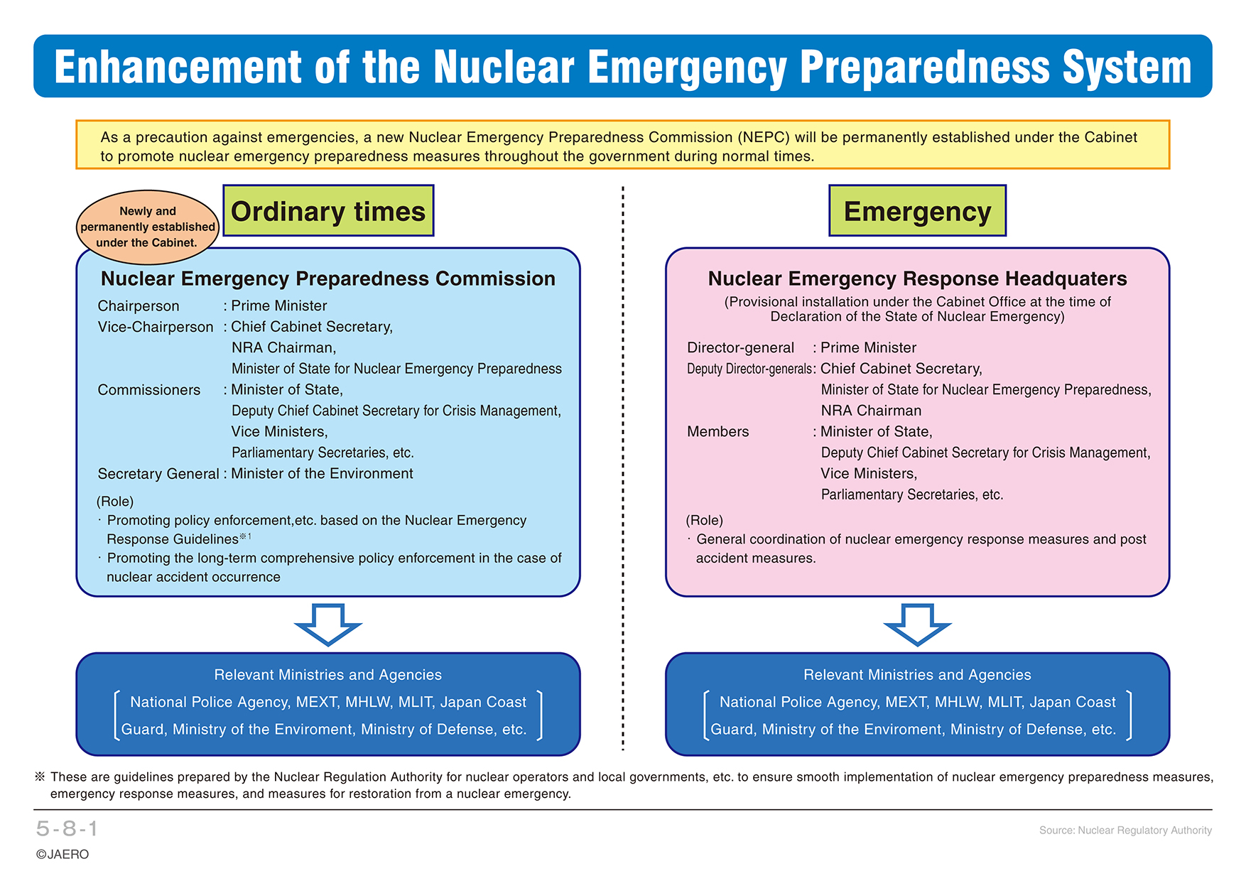 Chapter 5 Safety of Nuclear Power Generation|エネ百科|きみ